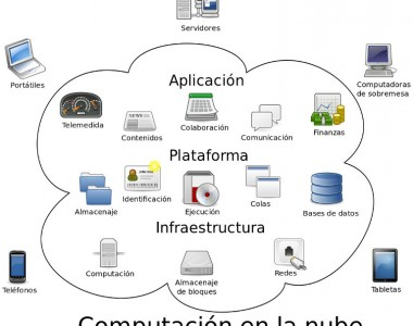 Cloud_computing-es2